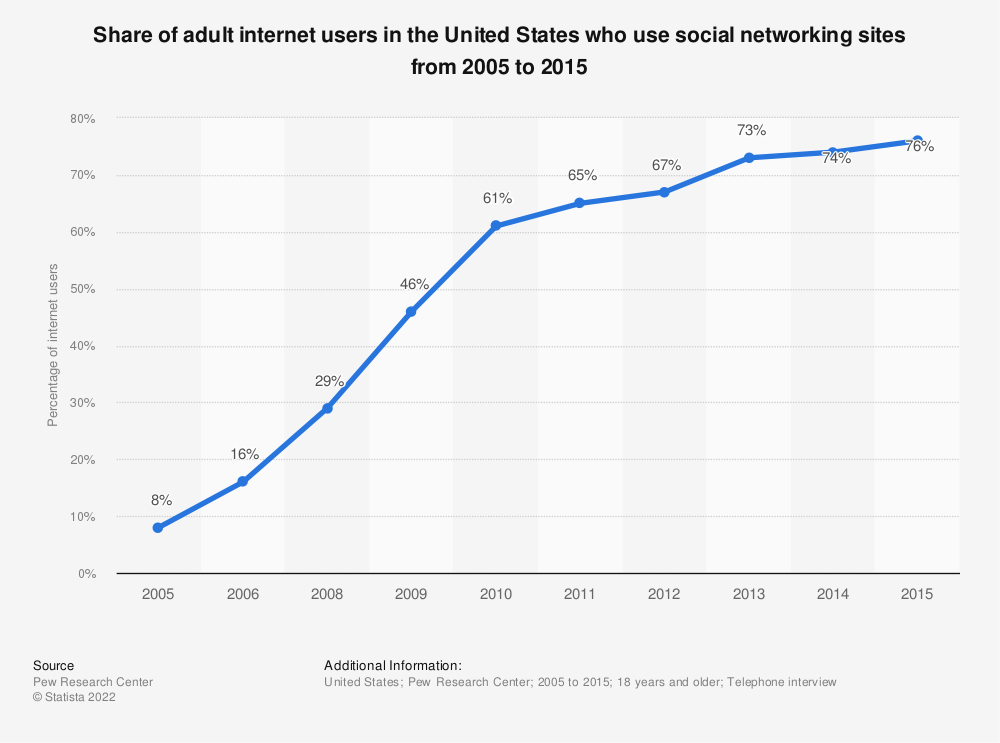 Statistic: Share of adult internet users in the United States who use social networking sites from 2005 to 2015 | Statista