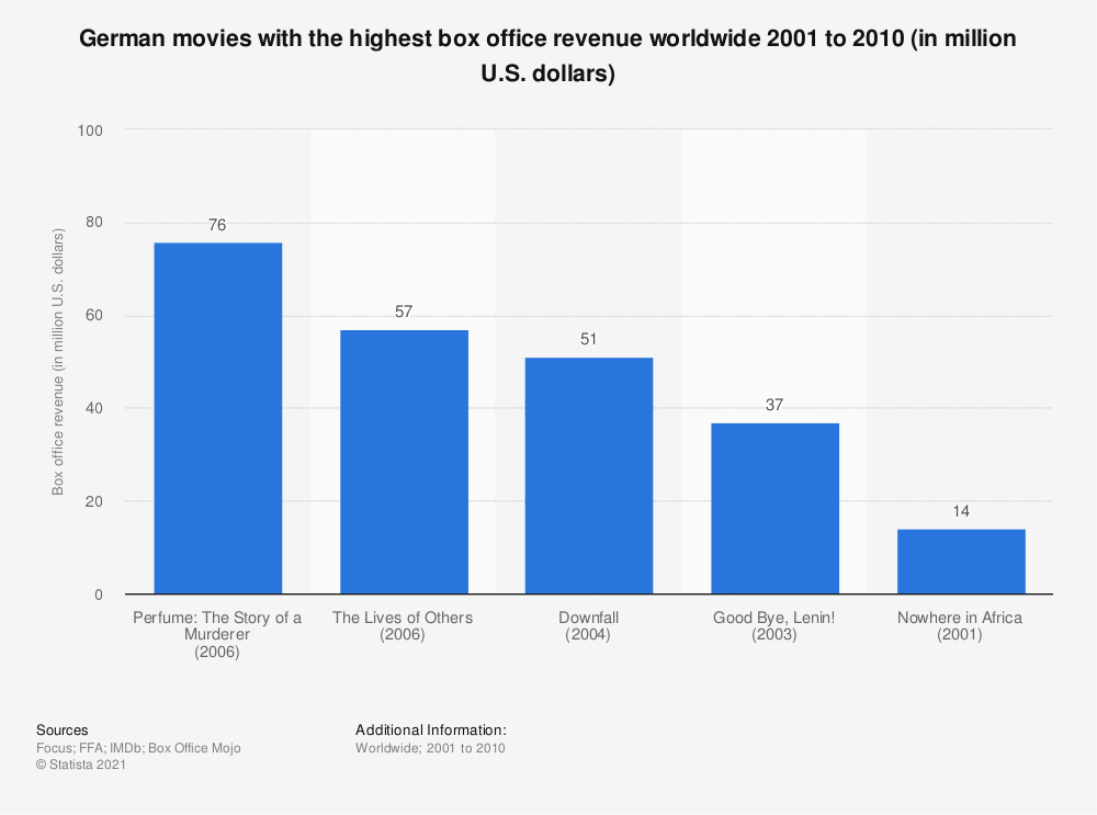 Statistic: German movies with the highest box office revenue worldwide 2001 to 2010 (in million U.S. dollars) | Statista