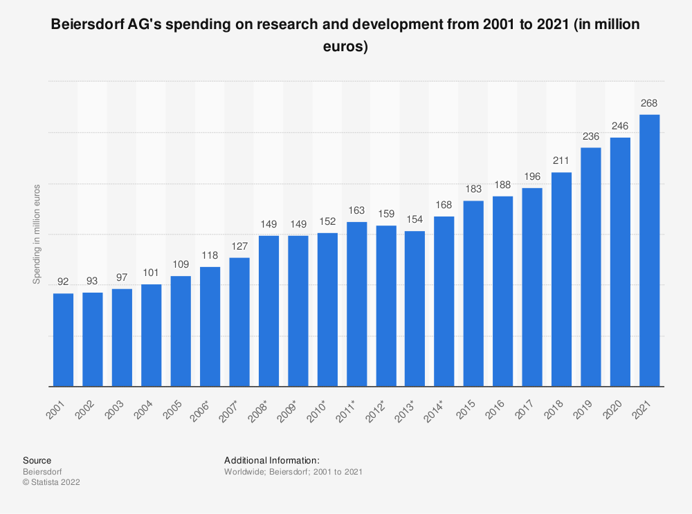 Statistic: Beiersdorf AG's spending on research and development from 2001 to 2018 (in million euros) | Statista