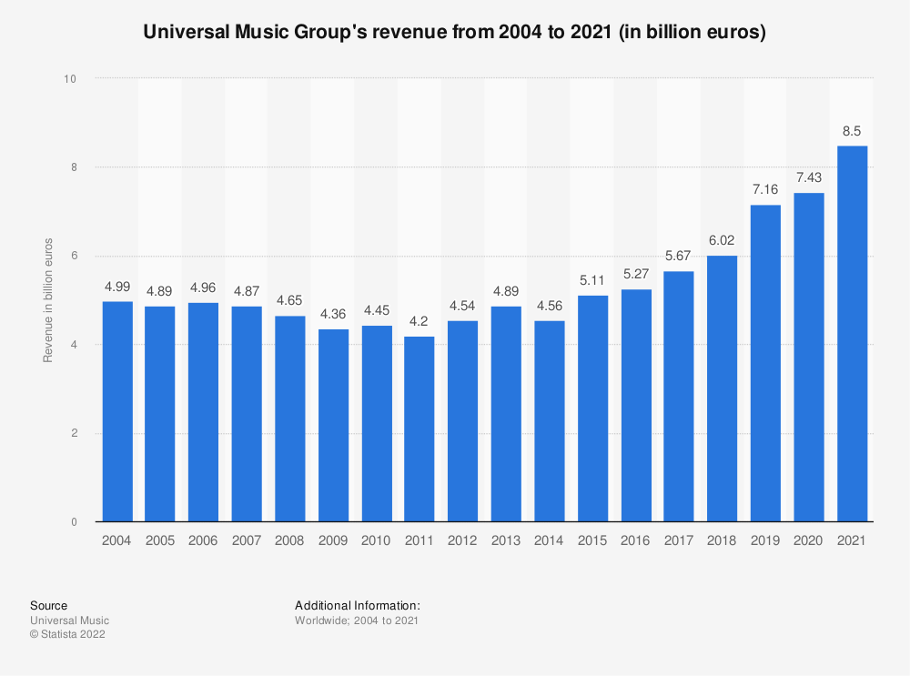 Statistic: Universal Music Group's revenue from 2004 to 2019 (in billion euros) | Statista