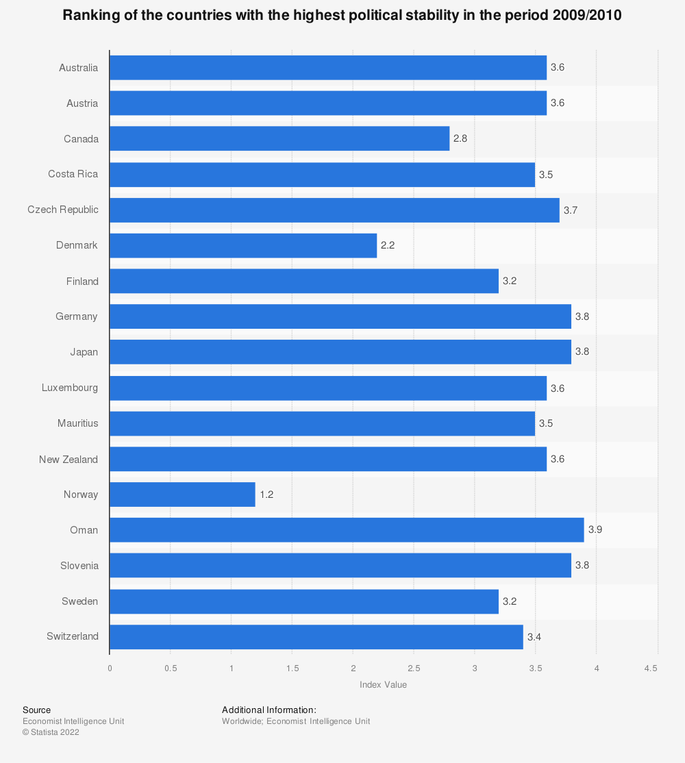 Statistic: Ranking of the countries with the highest political stability in the period 2009/2010 | Statista