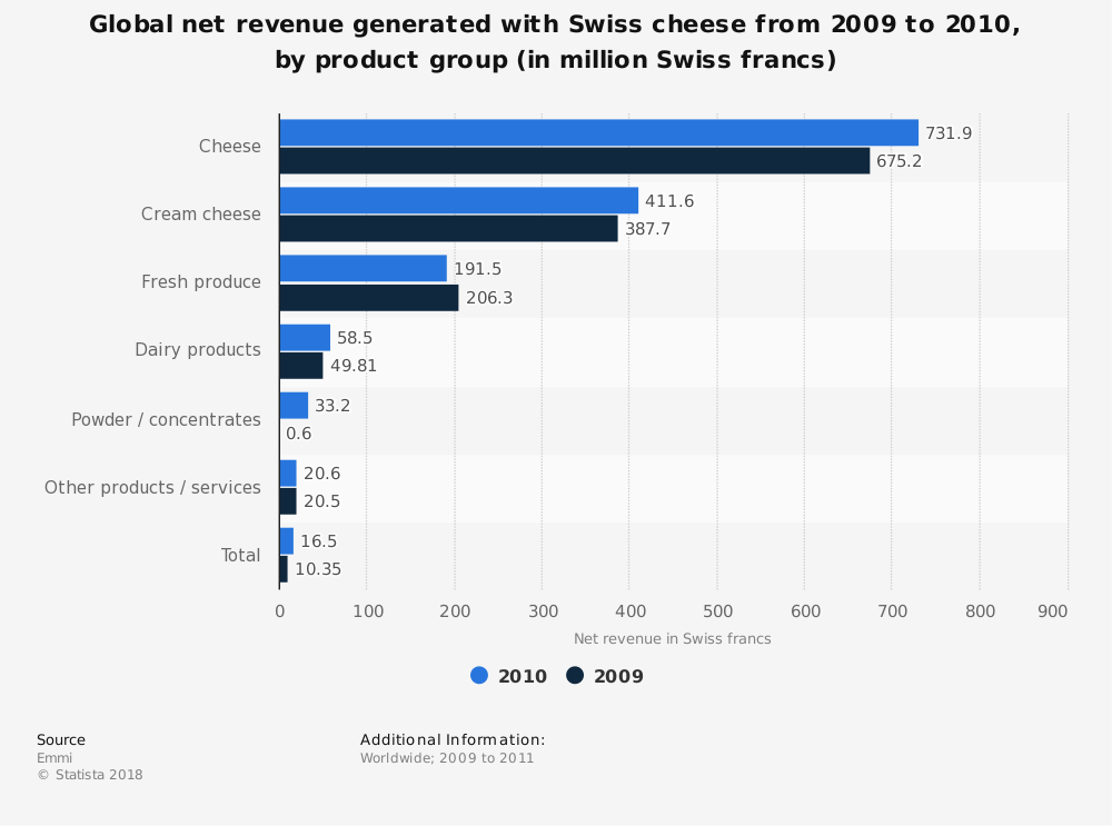 Statistic: Global net revenue generated with Swiss cheese from 2009 to 2010, by product group (in million Swiss francs) | Statista