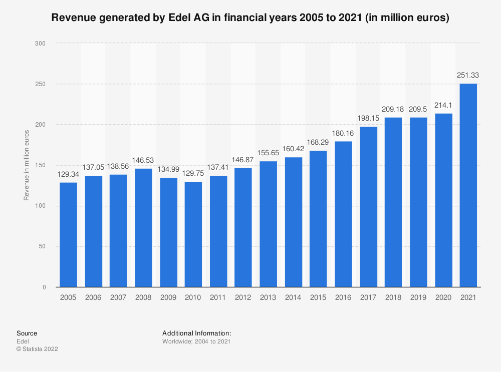 Statistic: Revenue generated by Edel AG in financial years 2005 to 2018 (in million euros)   Statista