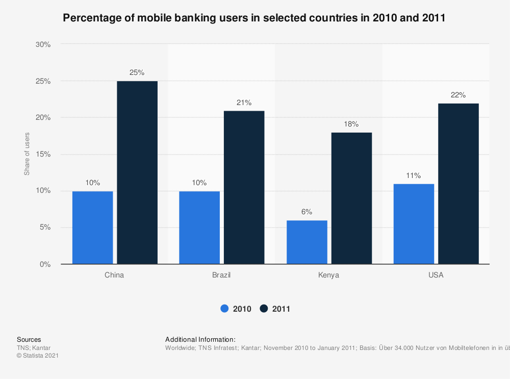 Statistic: Percentage of mobile banking users in selected countries in 2010 and 2011 | Statista
