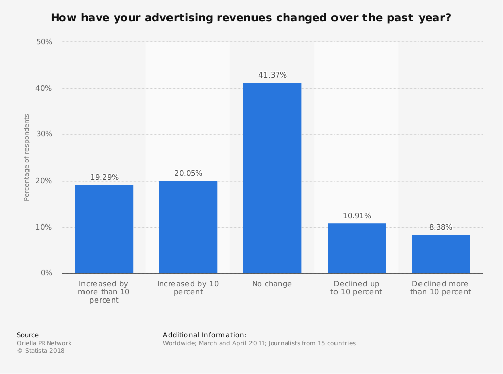 Statistic: How have your advertising revenues changed over the past year?   Statista