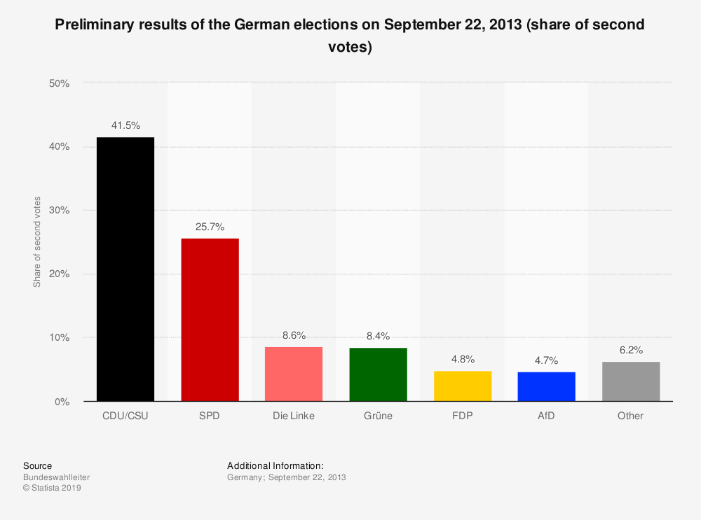 Statistic: Preliminary results of the German elections on September 22, 2013 (share of second votes) | Statista