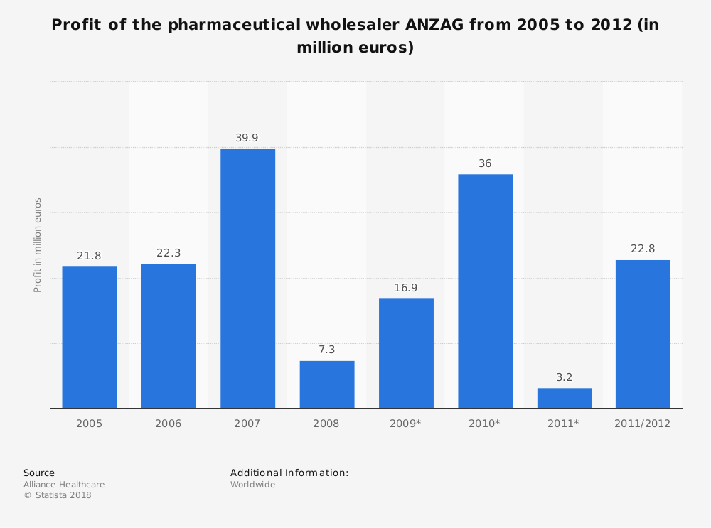Statistic: Profit of the pharmaceutical wholesaler ANZAG from 2005 to 2012 (in million euros) | Statista