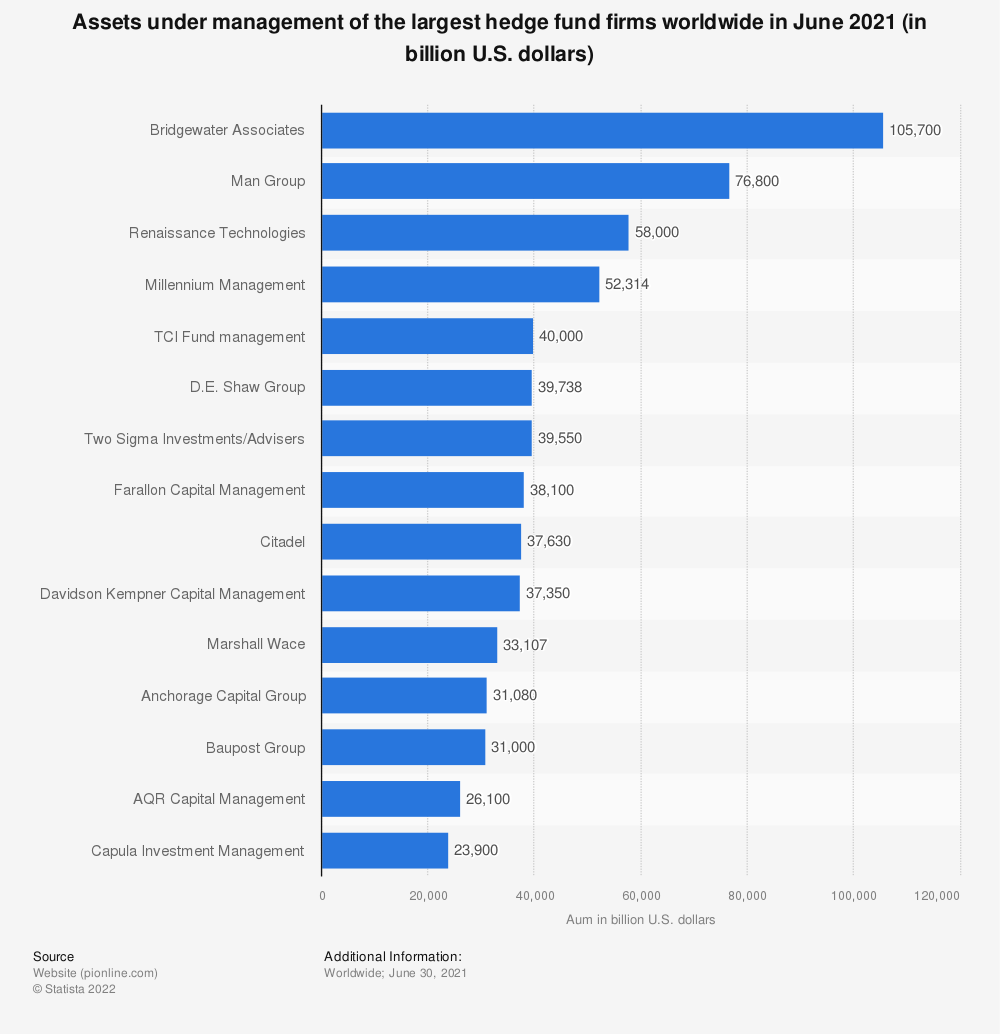 Statistic: Assets under management of the largest hedge fund firms worldwide in June 2020 (in billion U.S. dollars) | Statista