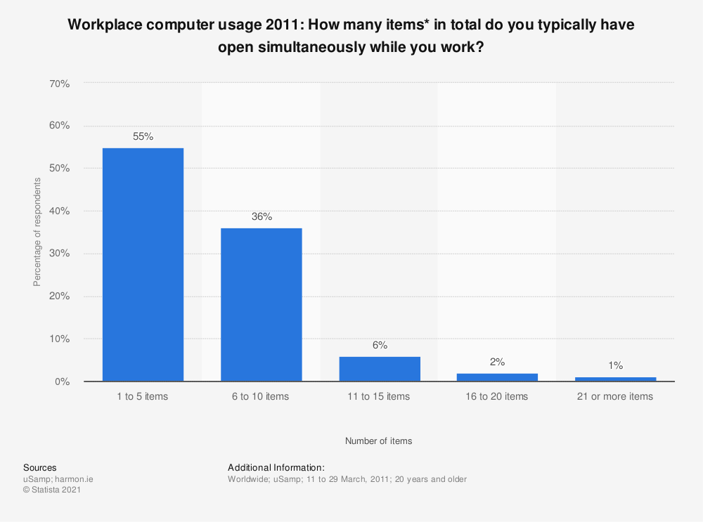 Statistic: Workplace computer usage 2011: How many items*  in total do you typically have open simultaneously while you work?  | Statista