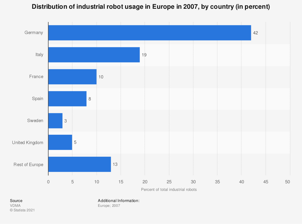 Statistic: Distribution of industrial robot usage in Europe in 2007, by country (in percent) | Statista