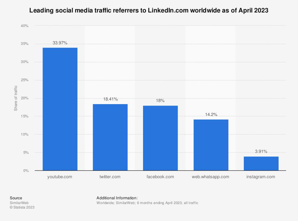 Statistic: Leading social media traffic referrers to LinkedIn.com worldwide as of June 2021   Statista