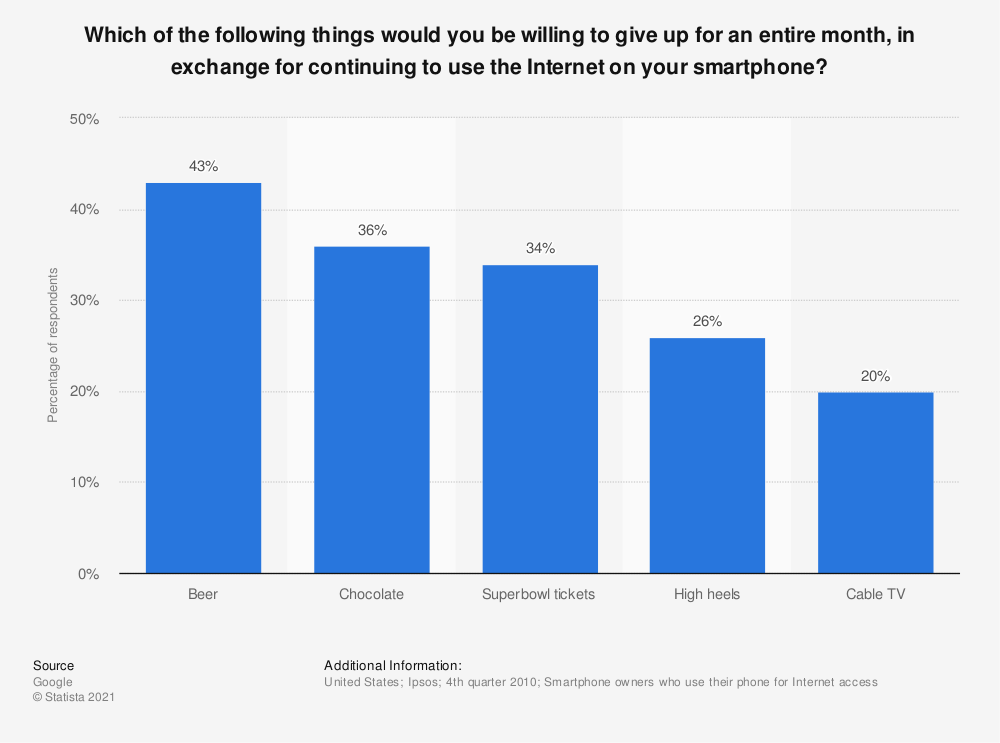 Statistic: Which of the following things would you be willing to give up for an entire month, in exchange for continuing to use the Internet on your smartphone? | Statista