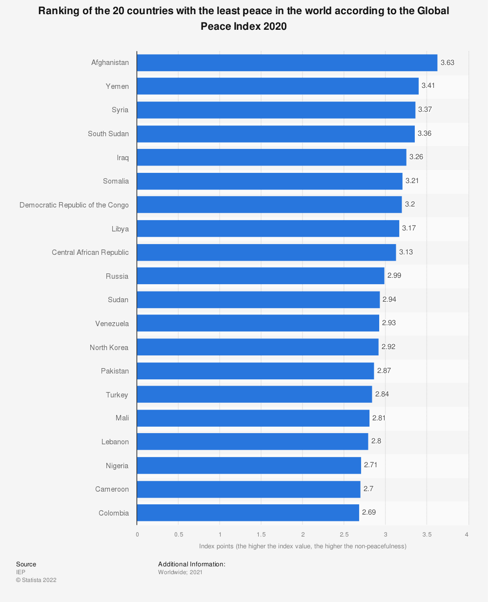 Statistic: Ranking of the 20 countries with the least peace in the world according to the Global Peace Index 2020 | Statista