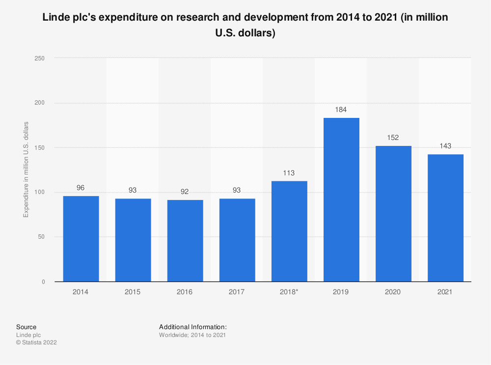 Statistic: Linde plc's expenditure on research and development from 2014 to 2019 (in million U.S. dollars) | Statista