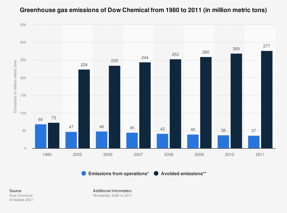 Statistic: Greenhouse gas emissions of Dow Chemical from 1980 to 2011 (in million metric tons) | Statista