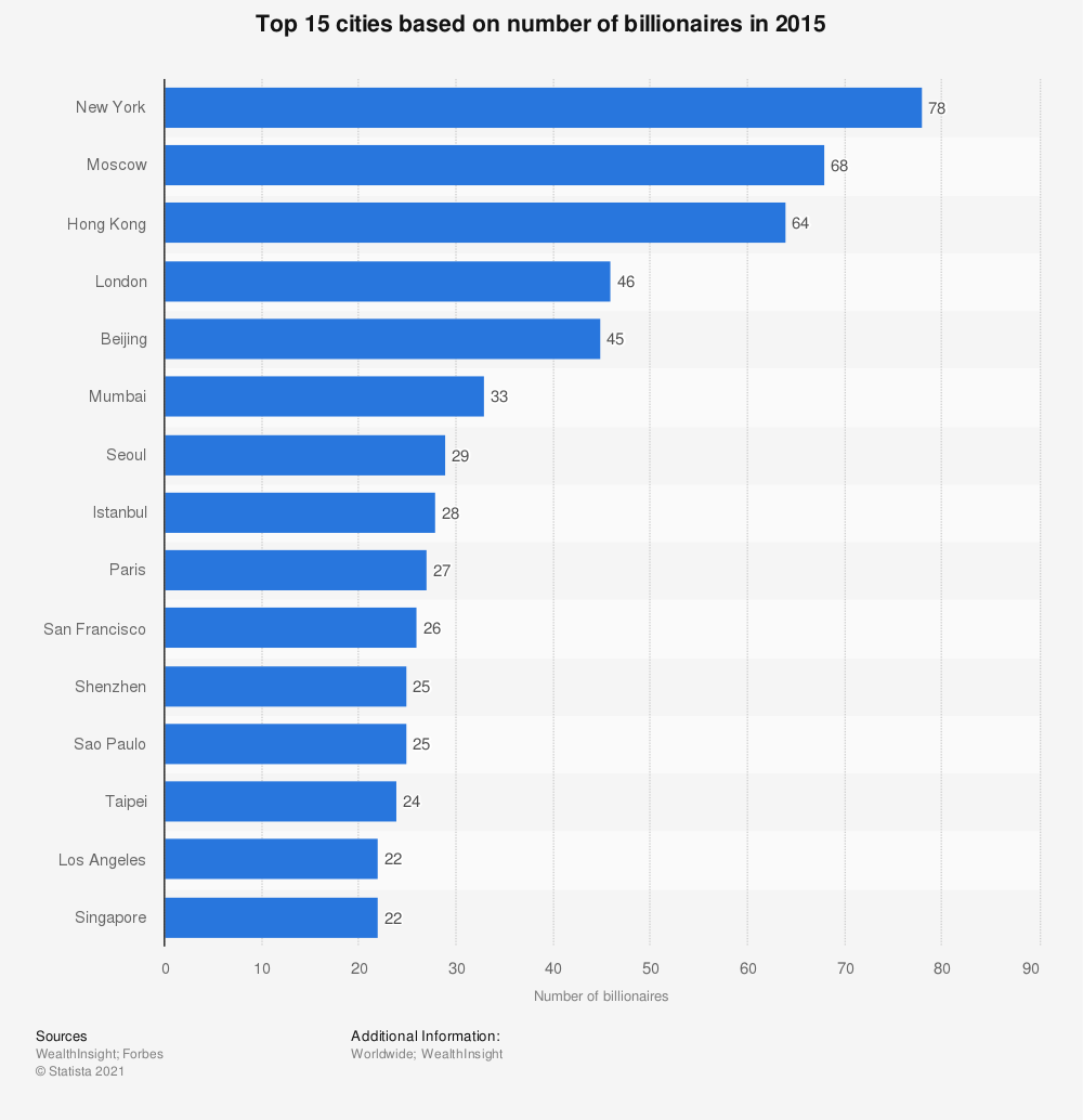 Statistic: Top 15 cities based on number of billionaires in 2015   Statista