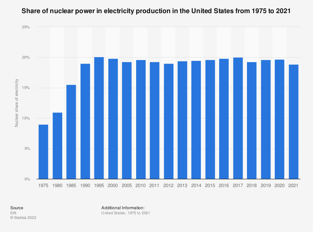 Statistic: Nuclear share of U.S. electricity net generation from 1975 to 2018 | Statista
