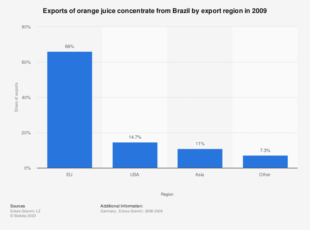 Statistic: Exports of orange juice concentrate from Brazil by export region in 2009 | Statista