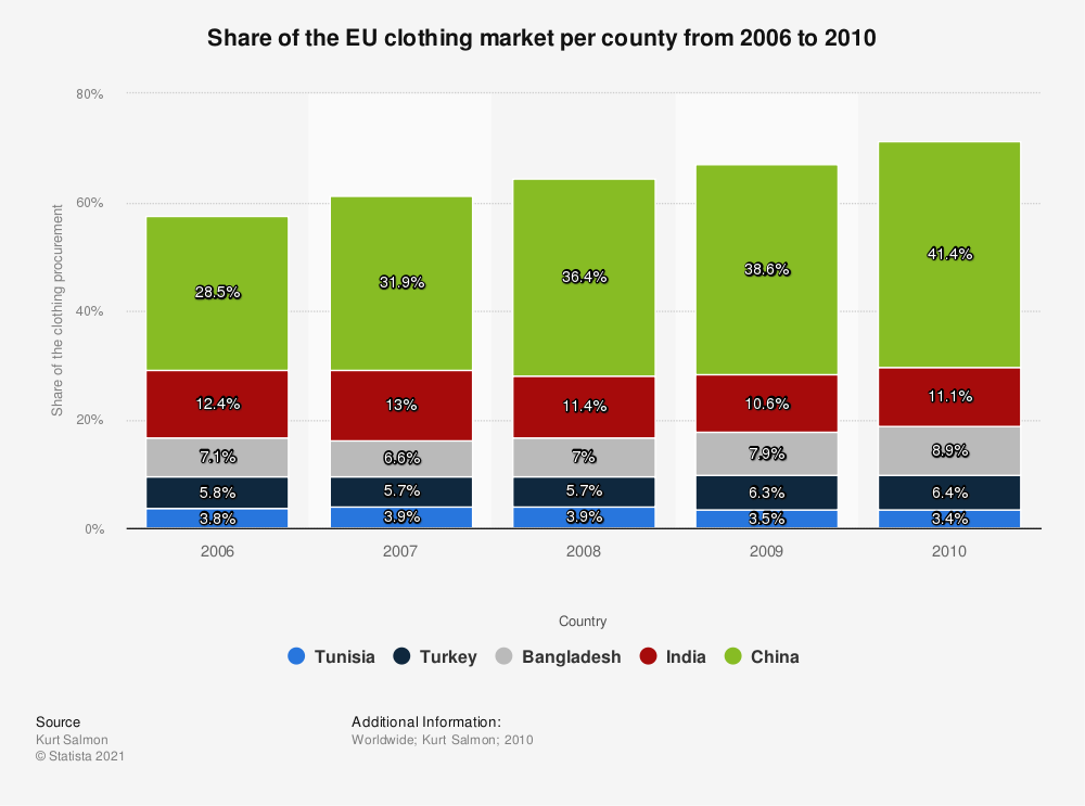 Statistic: Share of the EU clothing market per county from 2006 to 2010 | Statista