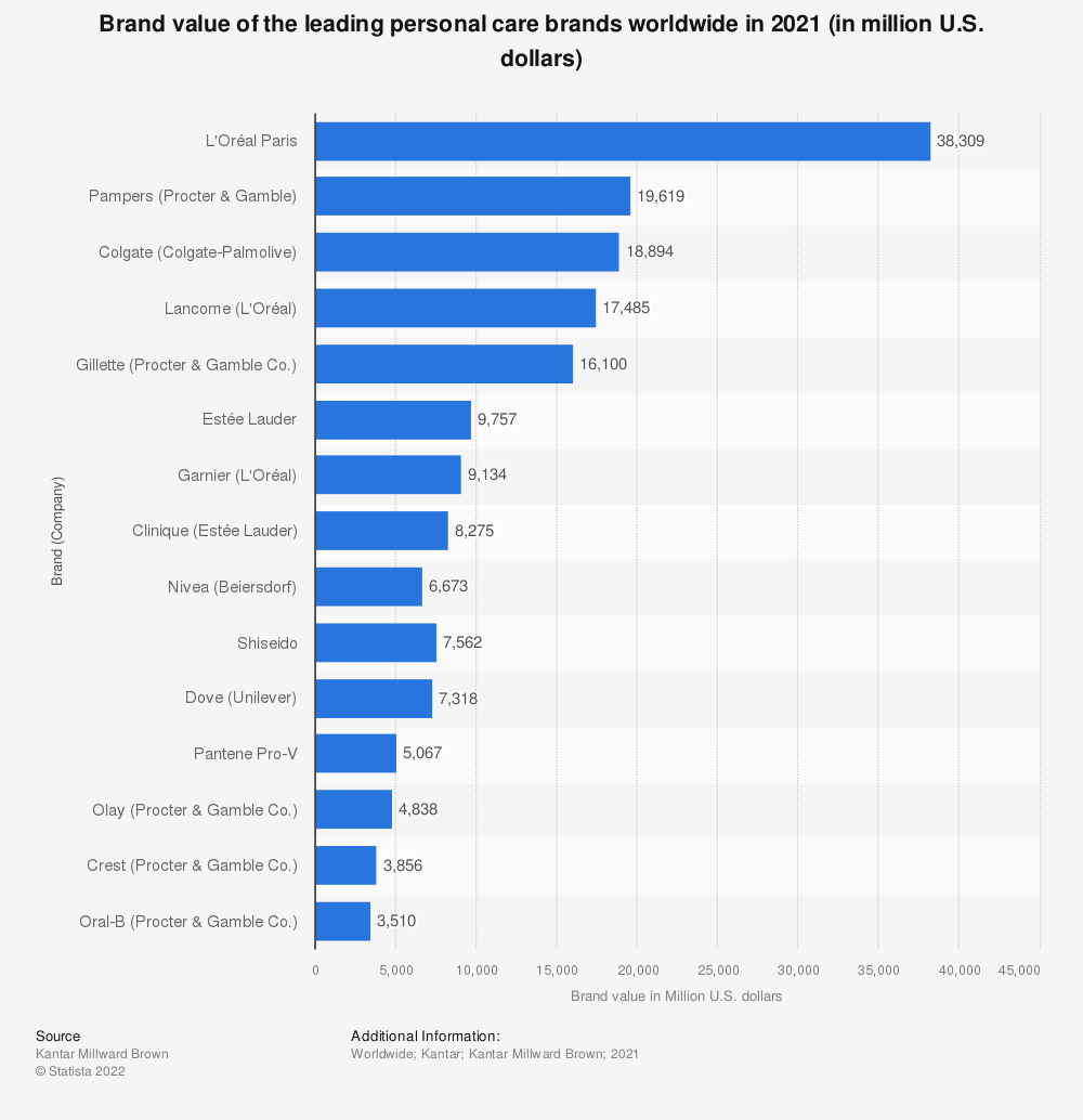 Statistic: Brand value of the leading personal care brands worldwide in 2019 (in million U.S. dollars) | Statista