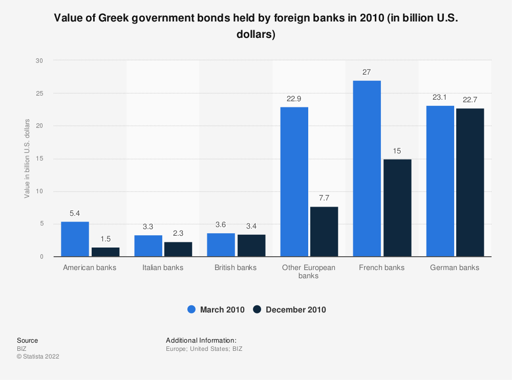 Statistic: Value of Greek government bonds held by foreign banks in 2010 (in billion U.S. dollars) | Statista