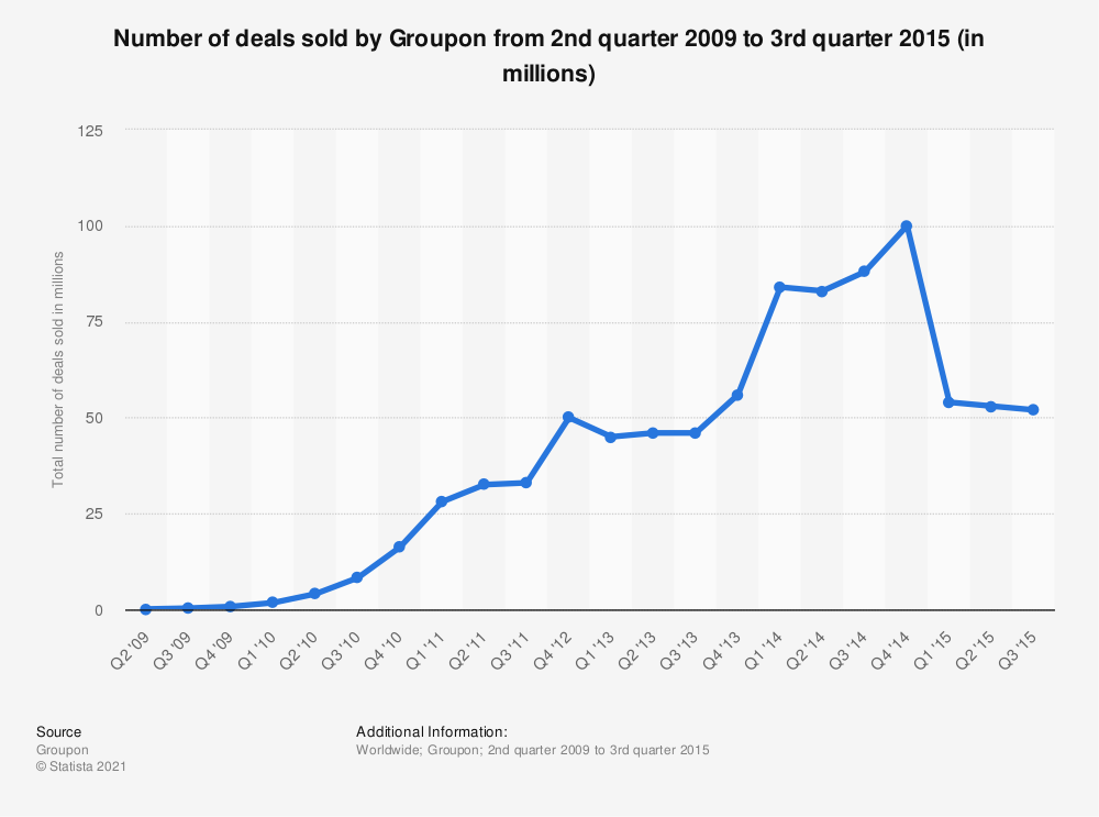 Statistic: Number of deals sold by Groupon from 2nd quarter 2009 to 3rd quarter 2015 (in millions) | Statista
