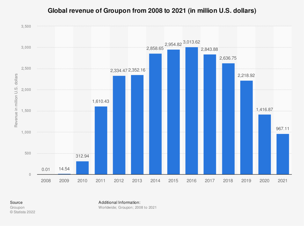 Statistic: Global revenue of Groupon from 2008 to 2018 (in million U.S. dollars) | Statista