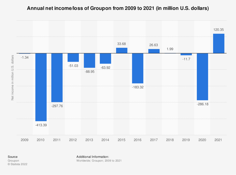 Statistic: Annual net income of Groupon from 2009 to 2019 (in million U.S. dollars) | Statista