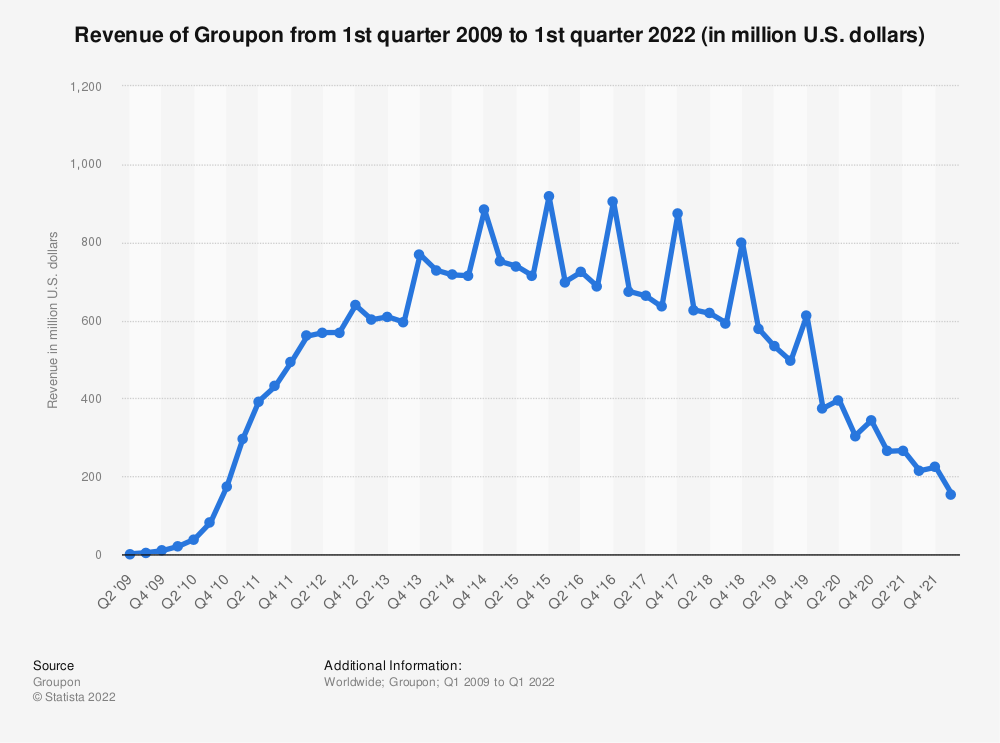 Statistic: Revenue of Groupon from 1st quarter 2009 to 4th quarter 2018 (in million U.S. dollars) | Statista