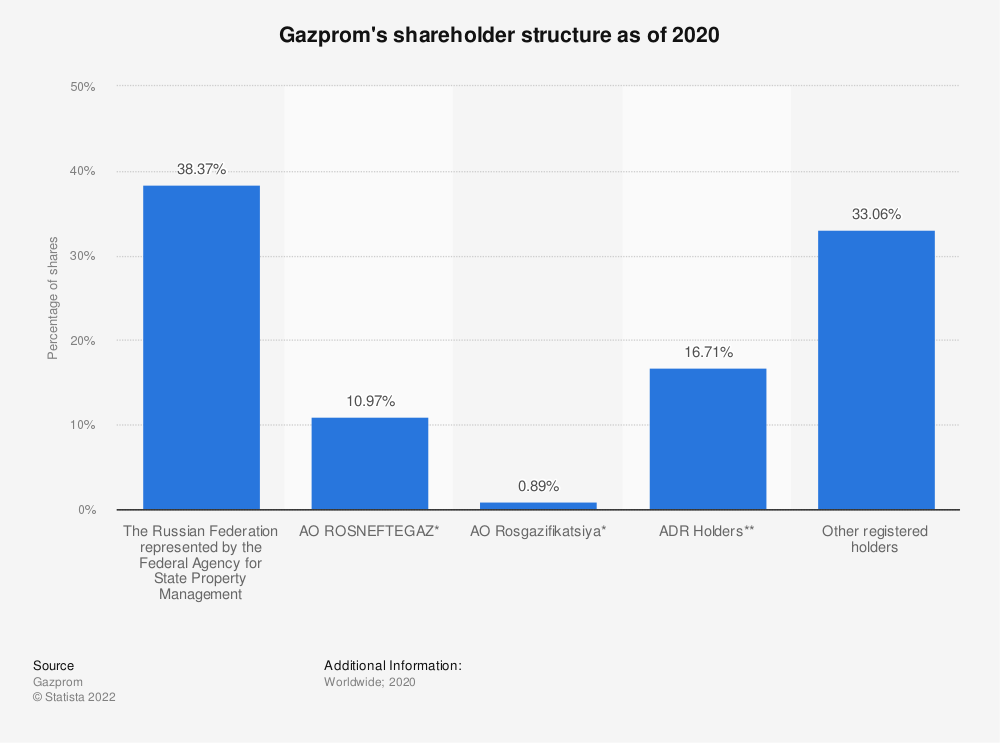 Statistic: Gazprom's shareholder structure as of 2018 | Statista