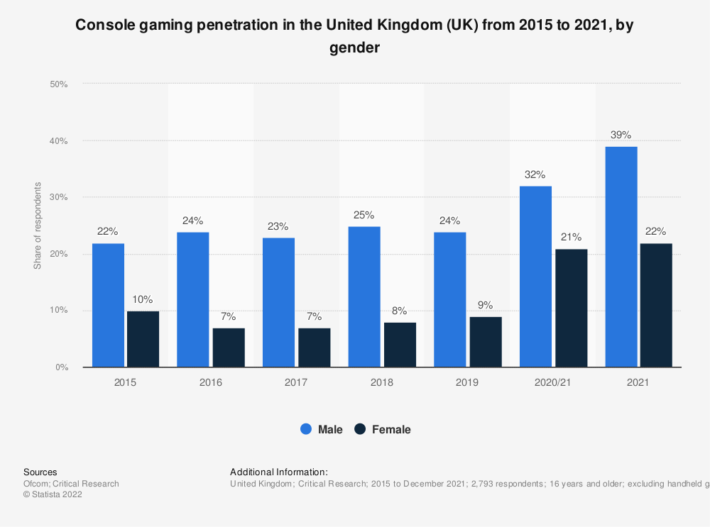 Statistic: Console gaming penetration in the United Kingdom (UK) from 2015 to 2021, by gender   Statista