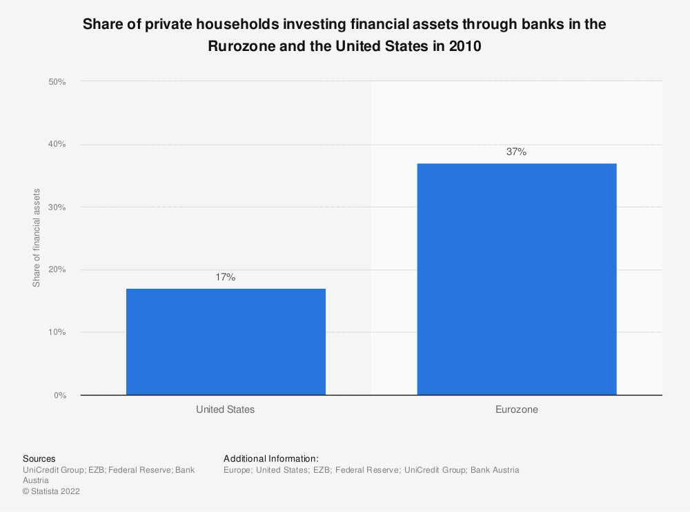 Statistic: Share of private households investing financial assets through banks in the Rurozone and the United States in 2010 | Statista