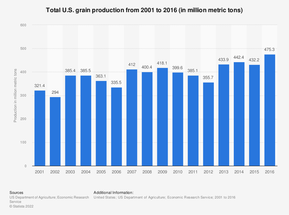 Statistic: Total U.S. grain production from 2001 to 2014 (in million metric tons) | Statista