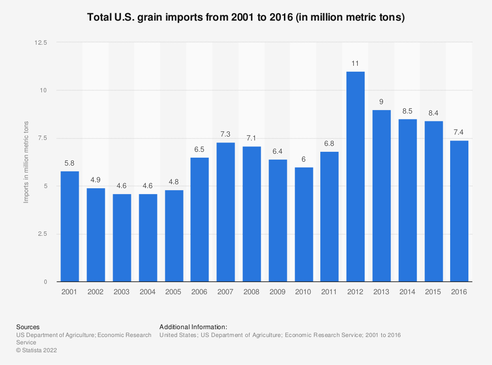 Statistic: Total U.S. grain imports from 2001 to 2016 (in million metric tons) | Statista
