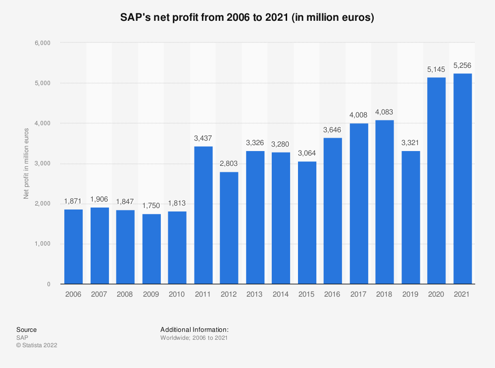 Statistic: SAP's net profit from 2006 to 2019 (in million euros) | Statista