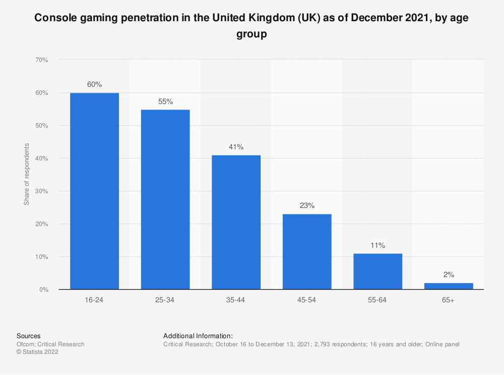 Statistic: Console gaming penetration in the United Kingdom (UK) as of January 2021, by age group | Statista