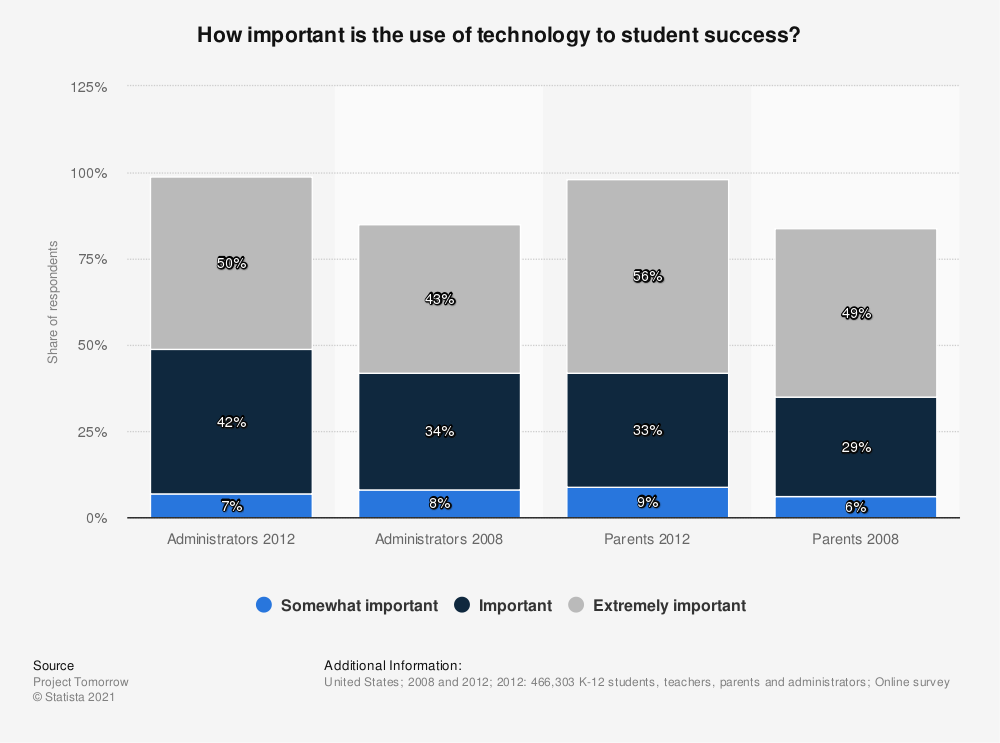 Statistic: How important is the use of technology to student success? | Statista