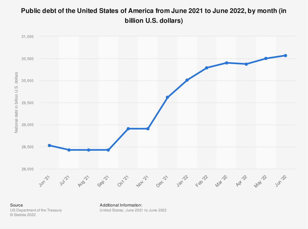 Statistic: Public debt of the United States of America from June 2019 to June 2020, by month (in billion U.S. dollars) | Statista