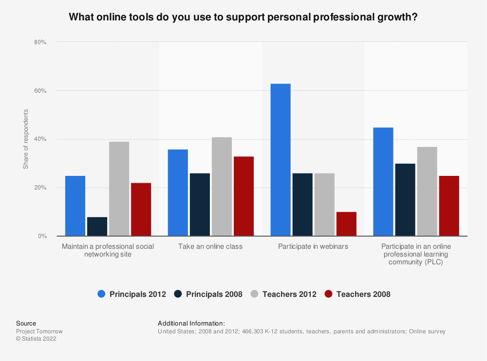 Statistic: What online tools do you use to support personal professional growth? | Statista