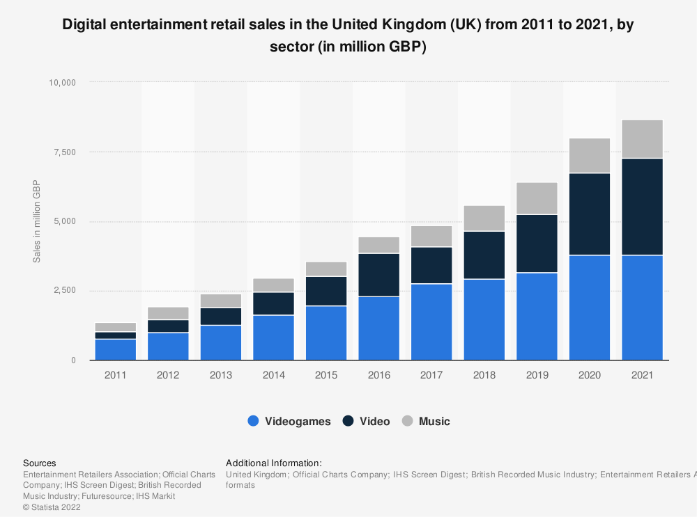 Statistic: Digital entertainment retail sales in the United Kingdom (UK) from 2011 to 2020, by sector (in million GBP) | Statista