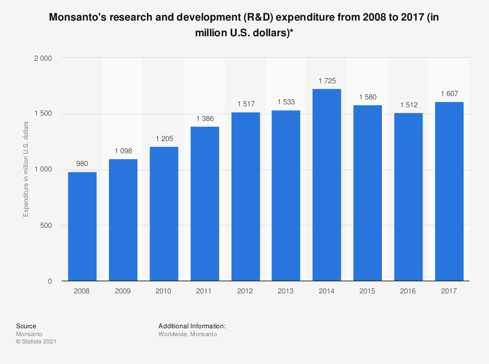 Statistic: Monsanto's research and development (R&D) expenditure from 2008 to 2017 (in million U.S. dollars)* | Statista