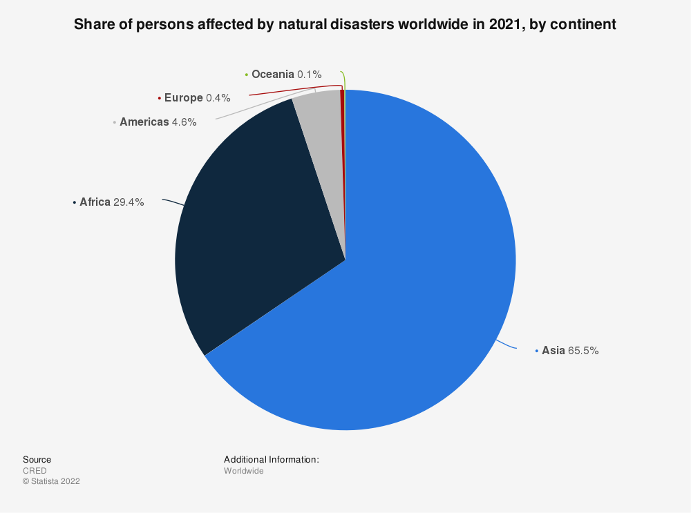 Statistic: Continents with the highest share of persons affected by natural disasters in 2018 | Statista