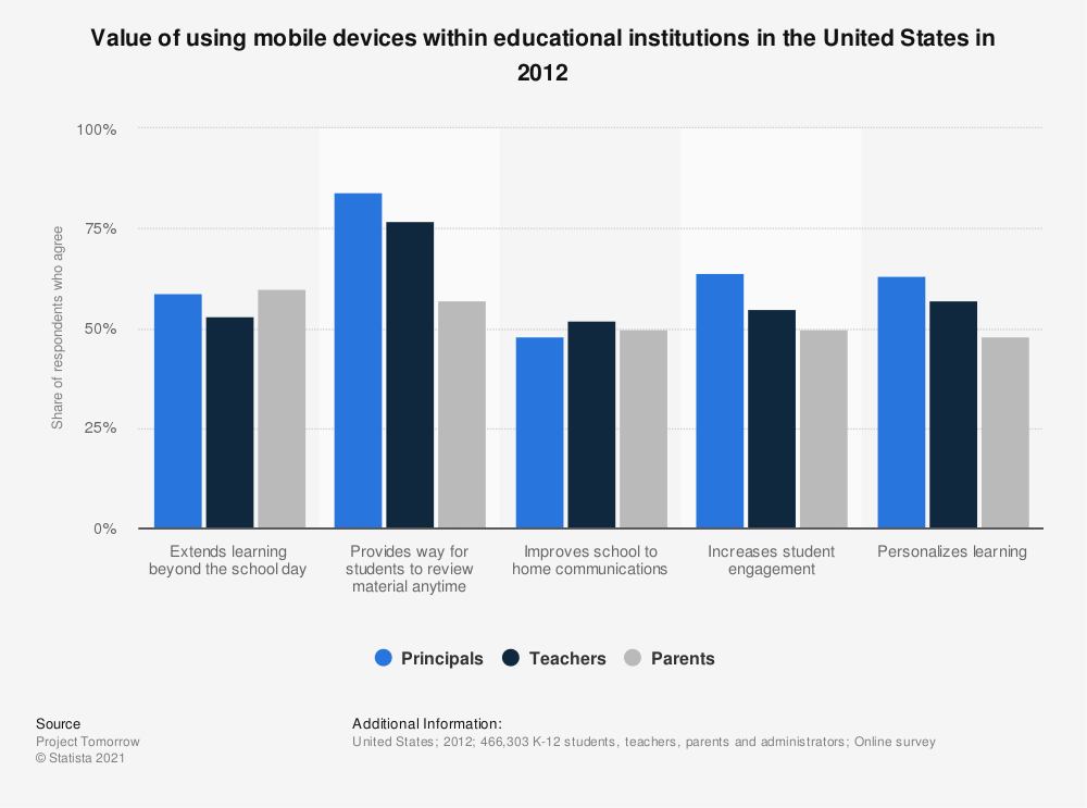 Statistic: Value of using mobile devices within educational institutions in the United States in 2012 | Statista