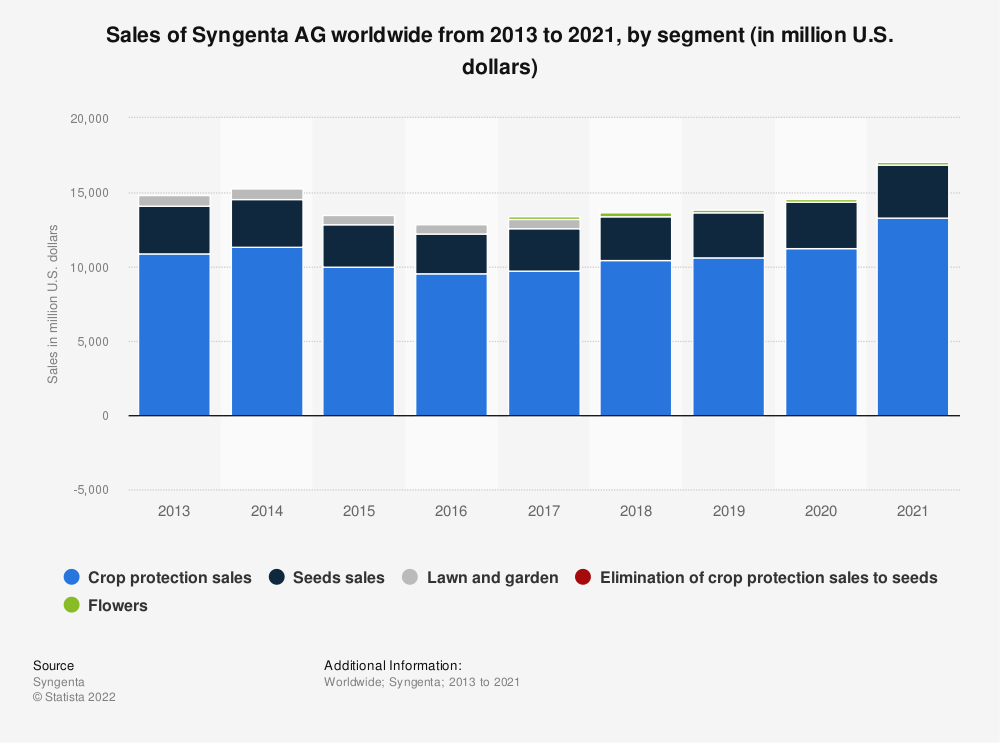 Statistic: Sales of Syngenta AG worldwide from 2013 to 2018, by segment (in billion U.S. dollars) | Statista
