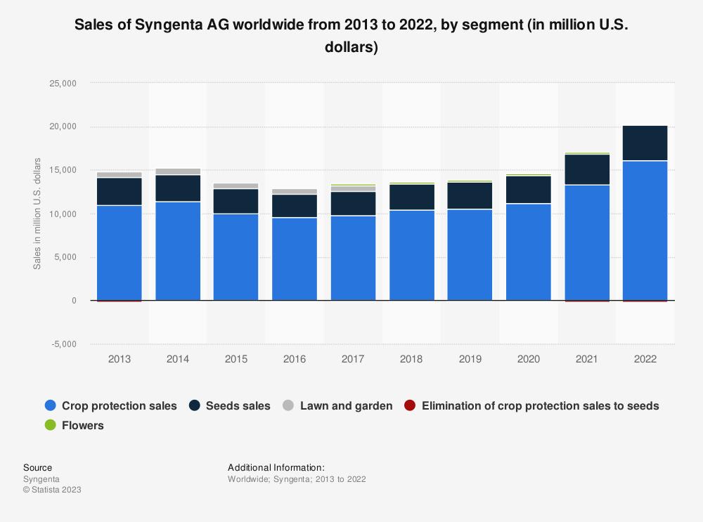 Statistic: Sales of Syngenta AG worldwide from 2013 to 2016, by segment (in billion U.S. dollars) | Statista
