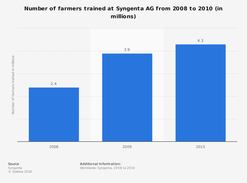 Statistic: Number of farmers trained at Syngenta AG from 2008 to 2010 (in millions)   Statista