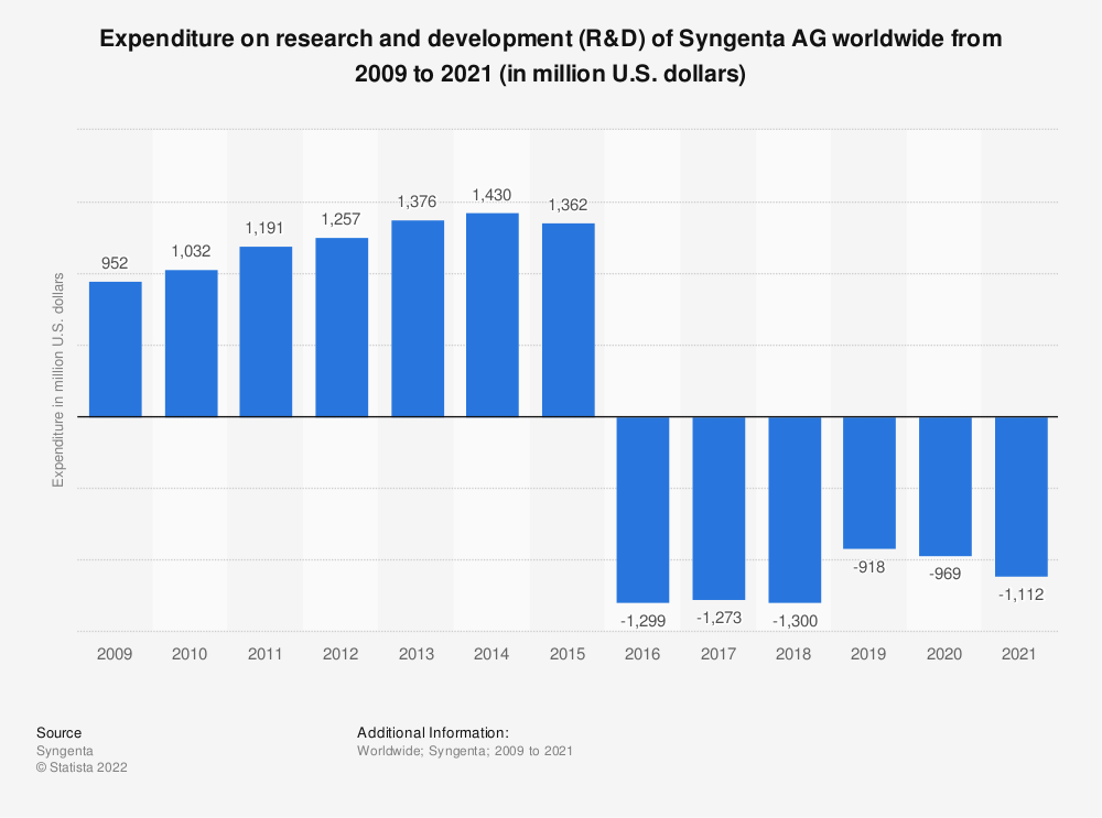 Statistic: Expenditure on research and development (R&D) of Syngenta AG worldwide from 2009 to 2018 (in million U.S. dollars) | Statista