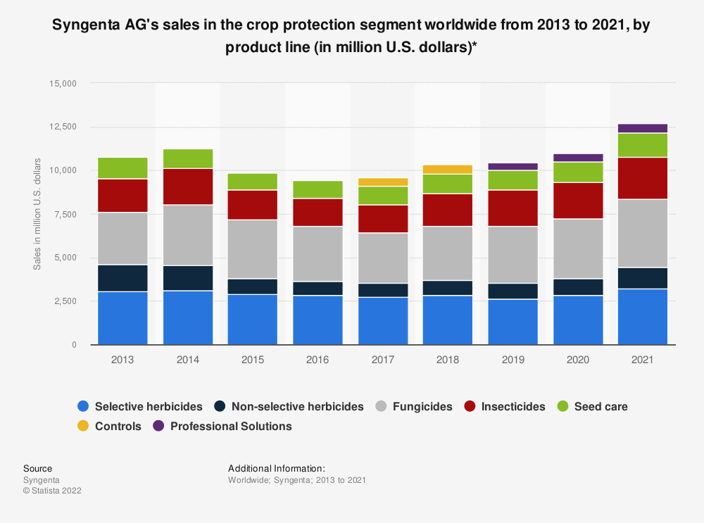 Statistic: Syngenta AG's sales in the crop protection segment worldwide from 2011 to 2017, by product line (in million U.S. dollars)* | Statista