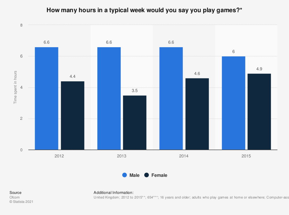 Statistic: How many hours in a typical week would you say you play games?* | Statista
