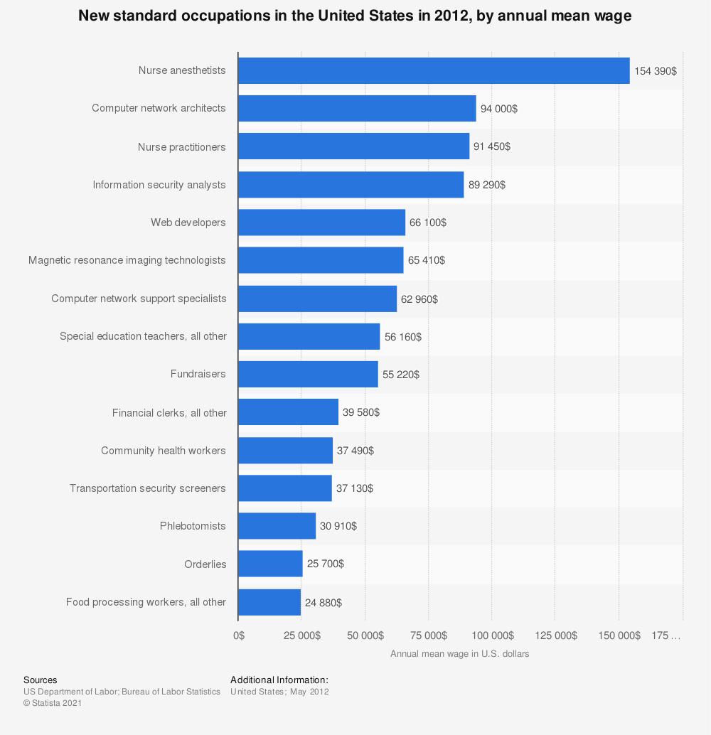 Statistic: New standard occupations in the United States in 2012, by annual mean wage   Statista